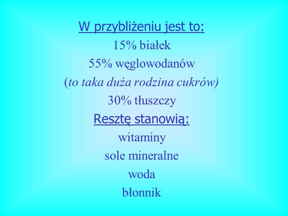 W przybliżeniu jest to: 15% białek 55% węglowodanów (to taka duża rodzina cukrów) 30% tłuszczy Resztę stanowią: witaminy sole mineralne woda błonnik