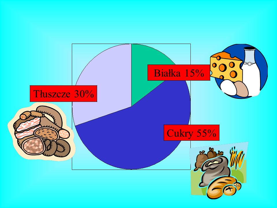 Cukry 55% Białka 15% Tłuszcze 30%