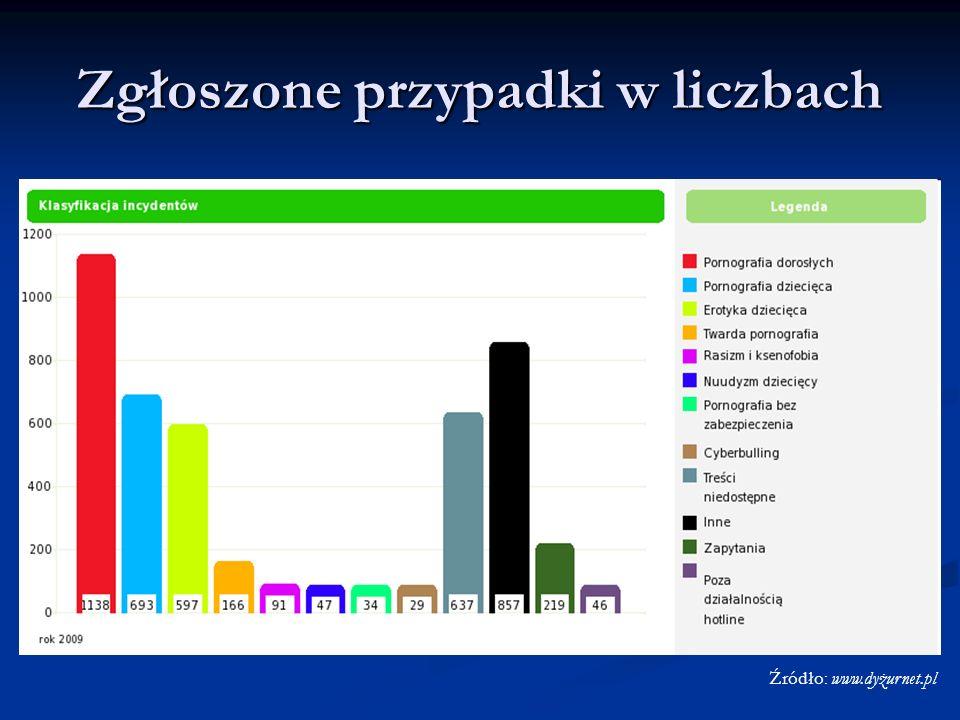 Zgłoszone przypadki w liczbach Źródło: www.dyżurnet.pl