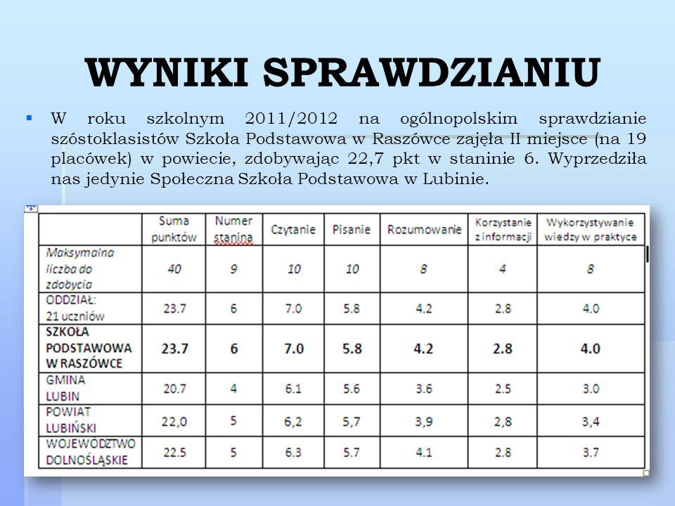 WYNIKI SPRAWDZIANIU W roku szkolnym 2011/2012 na ogólnopolskim sprawdzianie szóstoklasistów Szkoła Podstawowa w Raszówce zajęła II miejsce (na 19 plac