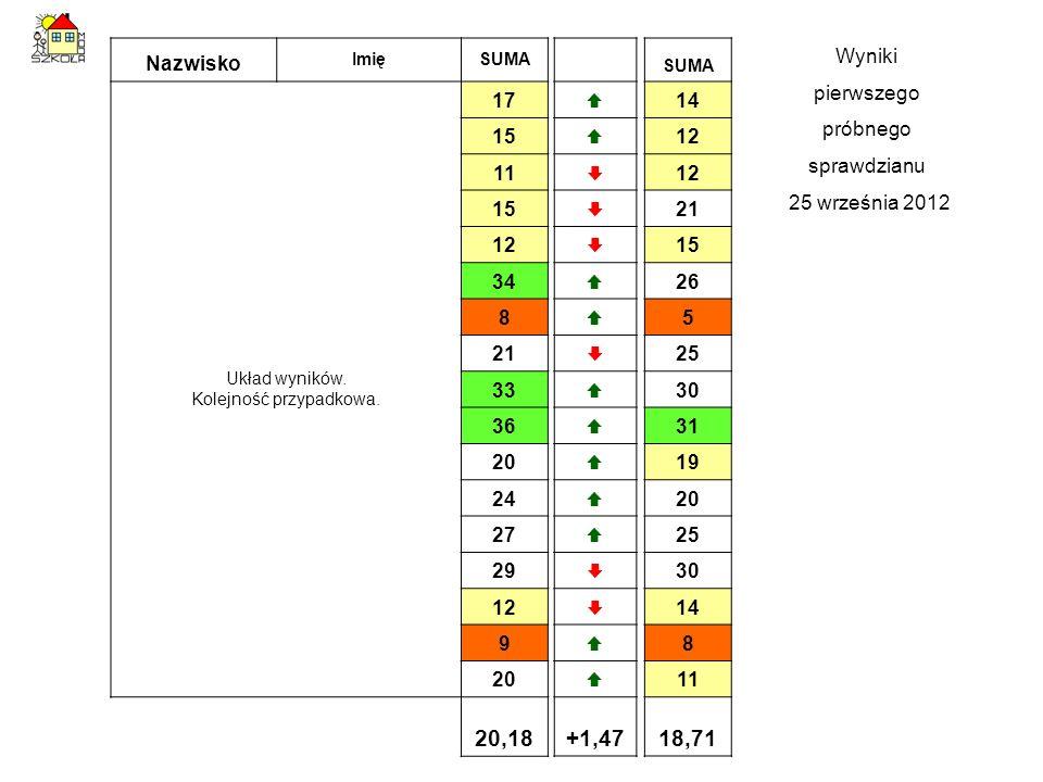 Nazwisko ImięSUMA Układ wyników. Kolejność przypadkowa. 17 15 11 15 12 34 8 21 33 36 20 24 27 29 12 9 20 20,18 SUMA 14 12 21 15 26 5 25 30 31 19 20 25