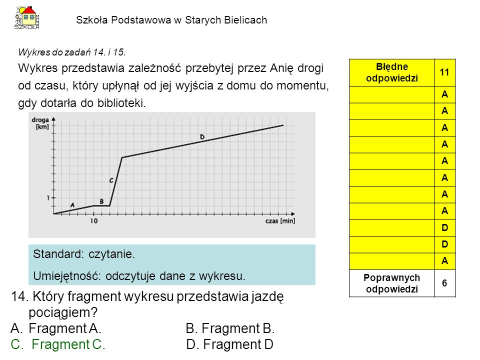 Szkoła Podstawowa w Starych Bielicach Wykres do zadań 14. i 15. Wykres przedstawia zależność przebytej przez Anię drogi od czasu, który upłynął od jej