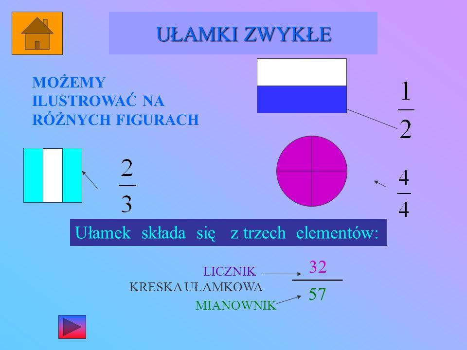 MOŻEMY ILUSTROWAĆ NA RÓŻNYCH FIGURACH UŁAMKI ZWYKŁE Ułamek składa się z trzech elementów: 32 57 LICZNIK KRESKA UŁAMKOWA MIANOWNIK