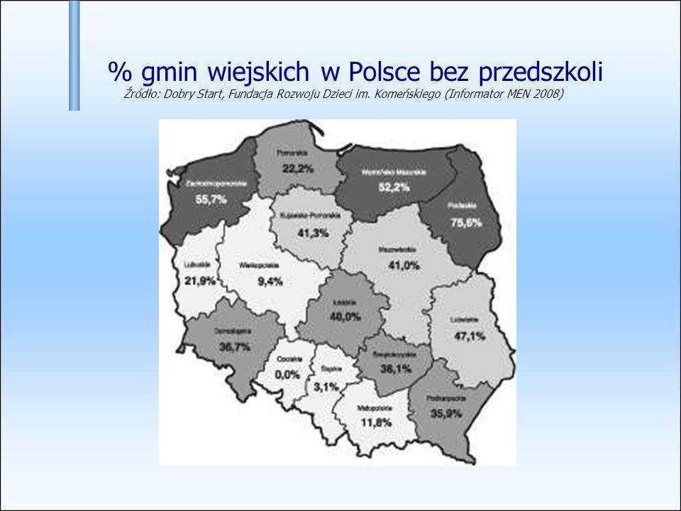 % gmin wiejskich w Polsce bez przedszkoli Źródło: Dobry Start, Fundacja Rozwoju Dzieci im. Komeńskiego (Informator MEN 2008)