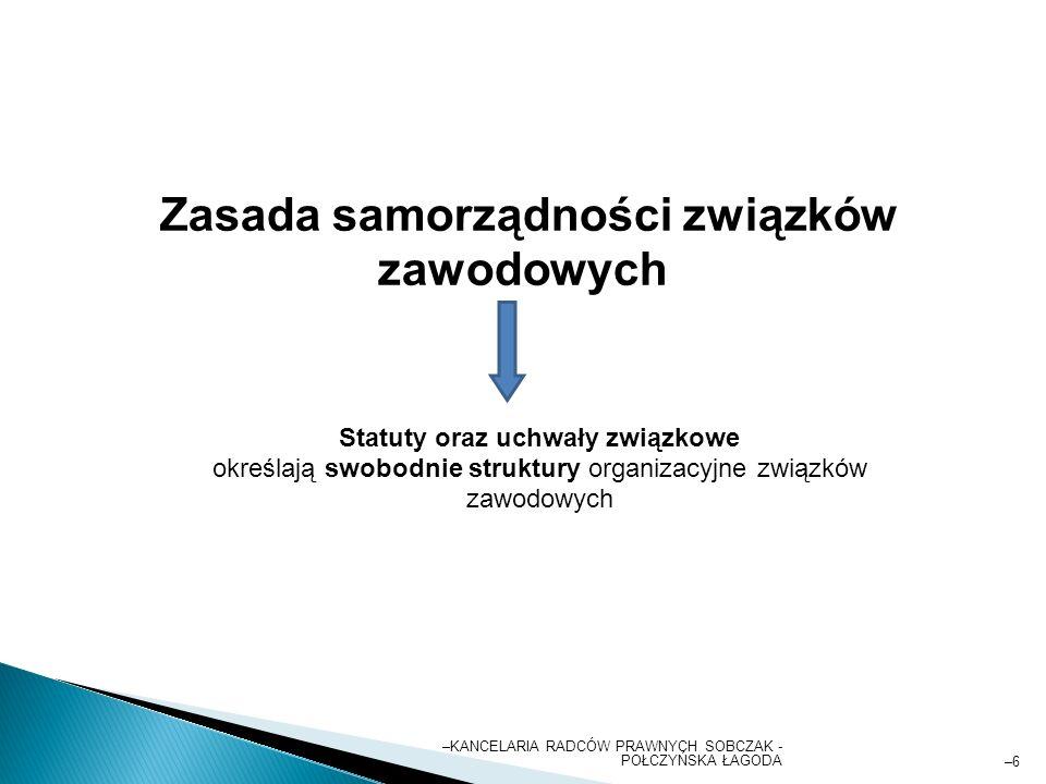 –KANCELARIA RADCÓW PRAWNYCH SOBCZAK - POŁCZYŃSKA ŁAGODA –6–6 Zasada samorządności związków zawodowych Statuty oraz uchwały związkowe określają swobodnie struktury organizacyjne związków zawodowych