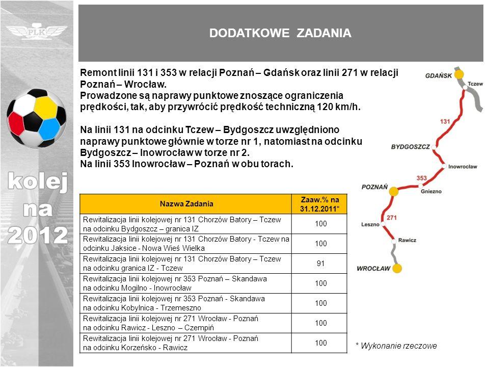 Remont linii 131 i 353 w relacji Poznań – Gdańsk oraz linii 271 w relacji Poznań – Wrocław. Prowadzone są naprawy punktowe znoszące ograniczenia prędk