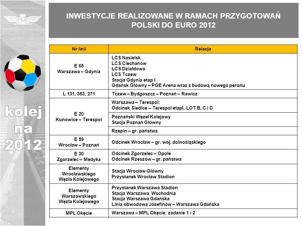40 zakończonych 785,3 km 50 inwestycji 1041 km 10 w realizacji 255,7 km INWESTYCJE REALIZOWANE W RAMACH PRZYGOTOWAŃ POLSKI DO EURO 2012
