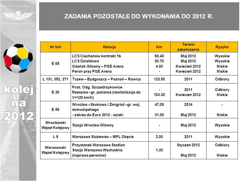 ZADANIA POZOSTAŁE DO WYKONANIA DO 2012 R. Nr liniiRelacjaKm Termin zakończenia Ryzyko E 65 LCS Ciechanów kontrakt 1b LCS Działdowo Gdańsk Główny – PGE