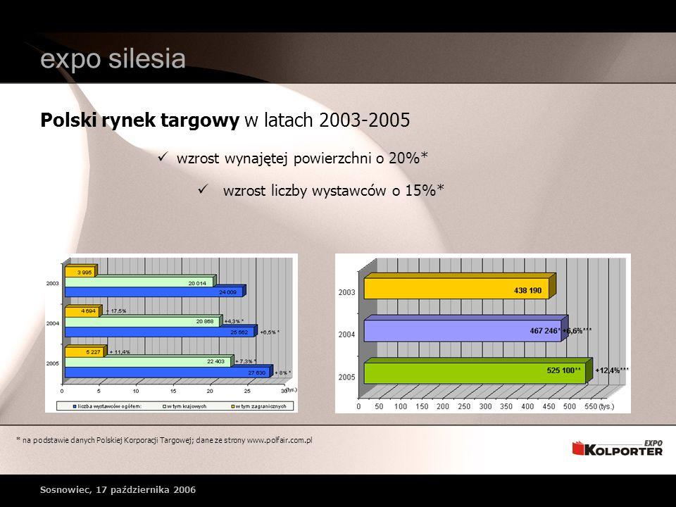wzrost wynajętej powierzchni o 20%* wzrost liczby wystawców o 15%* Polski rynek targowy w latach 2003-2005 * na podstawie danych Polskiej Korporacji Targowej; dane ze strony www.polfair.com.pl expo silesia Sosnowiec, 17 października 2006
