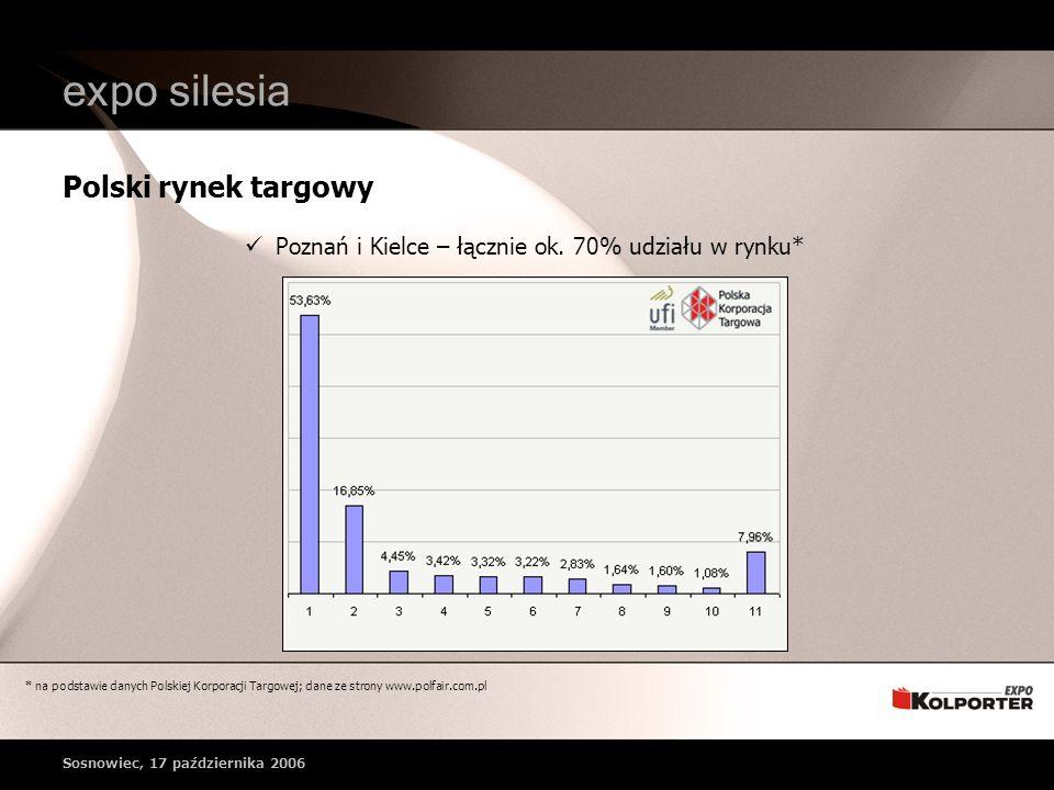Polski rynek targowy * na podstawie danych Polskiej Korporacji Targowej; dane ze strony www.polfair.com.pl expo silesia Poznań i Kielce – łącznie ok.