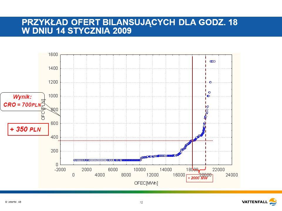 © Vattenfall AB 12 PRZYKŁAD OFERT BILANSUJĄCYCH DLA GODZ. 18 W DNIU 14 STYCZNIA 2009 + 2000 MW Wynik: CRO = 700 PLN + 350 PLN