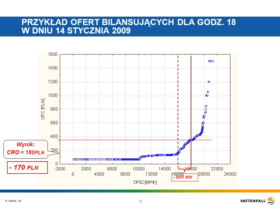 © Vattenfall AB 13 PRZYKŁAD OFERT BILANSUJĄCYCH DLA GODZ. 18 W DNIU 14 STYCZNIA 2009 - 2000 MW Wynik: CRO = 180 PLN - 170 PLN