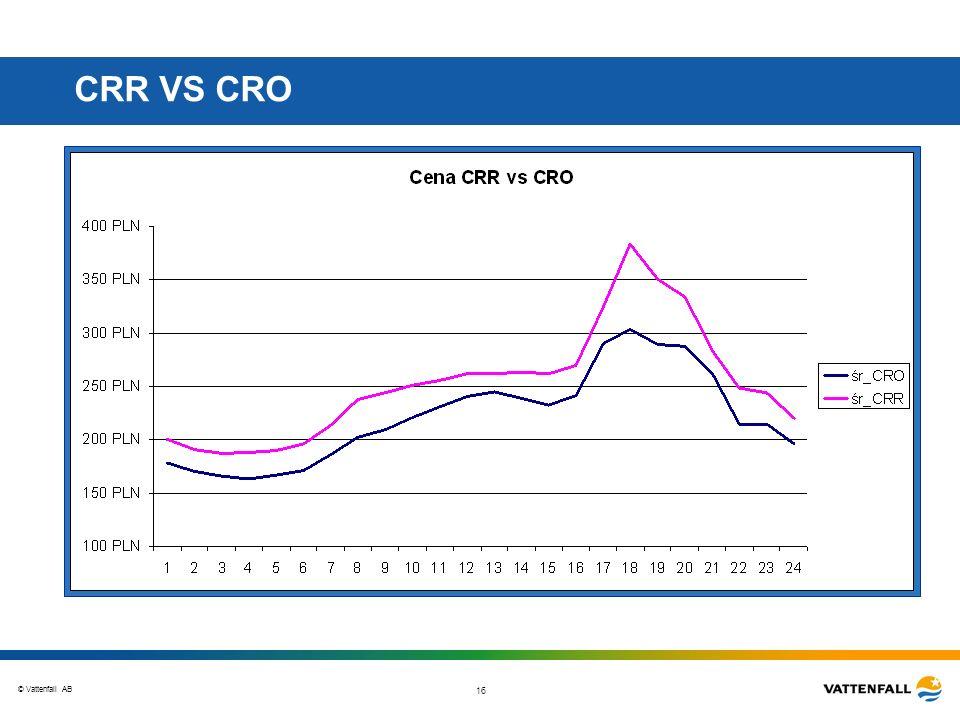 © Vattenfall AB 16 CRR VS CRO