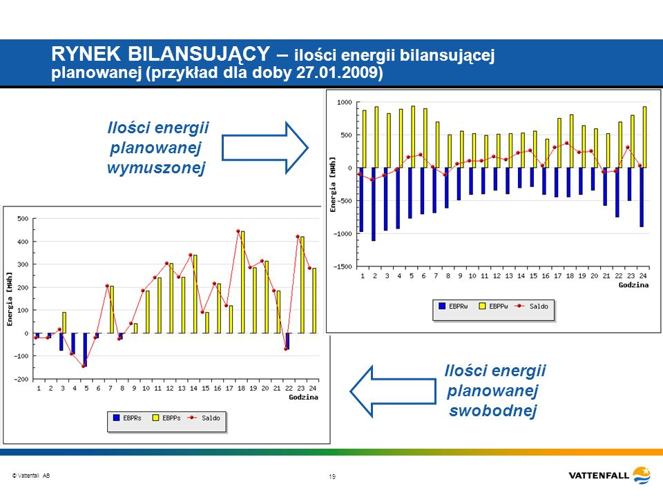 © Vattenfall AB 19 RYNEK BILANSUJĄCY – ilości energii bilansującej planowanej (przykład dla doby 27.01.2009) Ilości energii planowanej wymuszonej Ilości energii planowanej swobodnej
