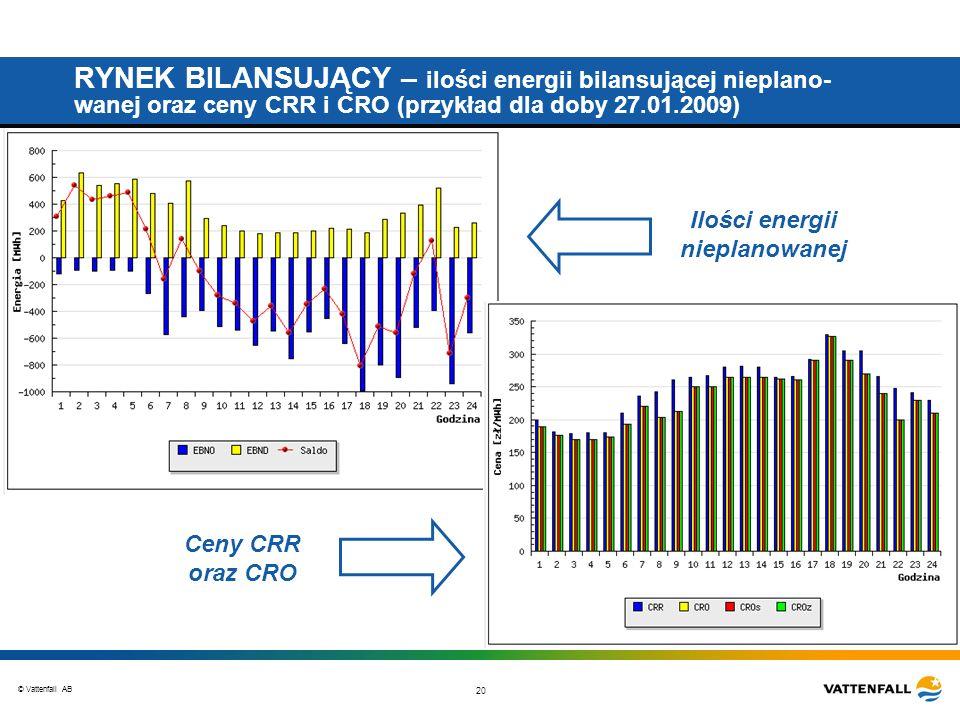 © Vattenfall AB 20 RYNEK BILANSUJĄCY – ilości energii bilansującej nieplano- wanej oraz ceny CRR i CRO (przykład dla doby 27.01.2009) Ceny CRR oraz CRO Ilości energii nieplanowanej