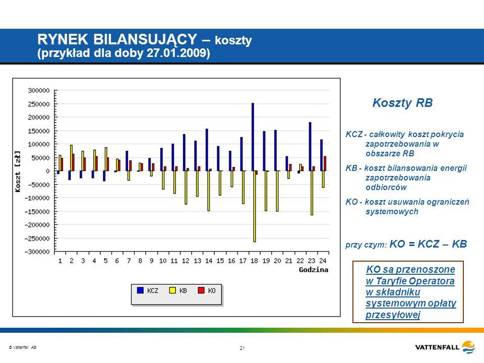 © Vattenfall AB 21 RYNEK BILANSUJĄCY – koszty (przykład dla doby 27.01.2009) Koszty RB KCZ - całkowity koszt pokrycia zapotrzebowania w obszarze RB KB - koszt bilansowania energii zapotrzebowania odbiorców KO - koszt usuwania ograniczeń systemowych przy czym: KO = KCZ – KB KO są przenoszone w Taryfie Operatora w składniku systemowym opłaty przesyłowej