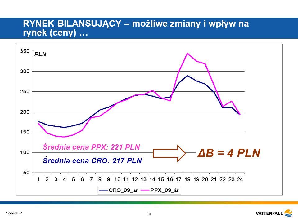 © Vattenfall AB 25 RYNEK BILANSUJĄCY – możliwe zmiany i wpływ na rynek (ceny) … PLN Średnia cena PPX: 221 PLN Średnia cena CRO: 217 PLN ΔB = 4 PLN