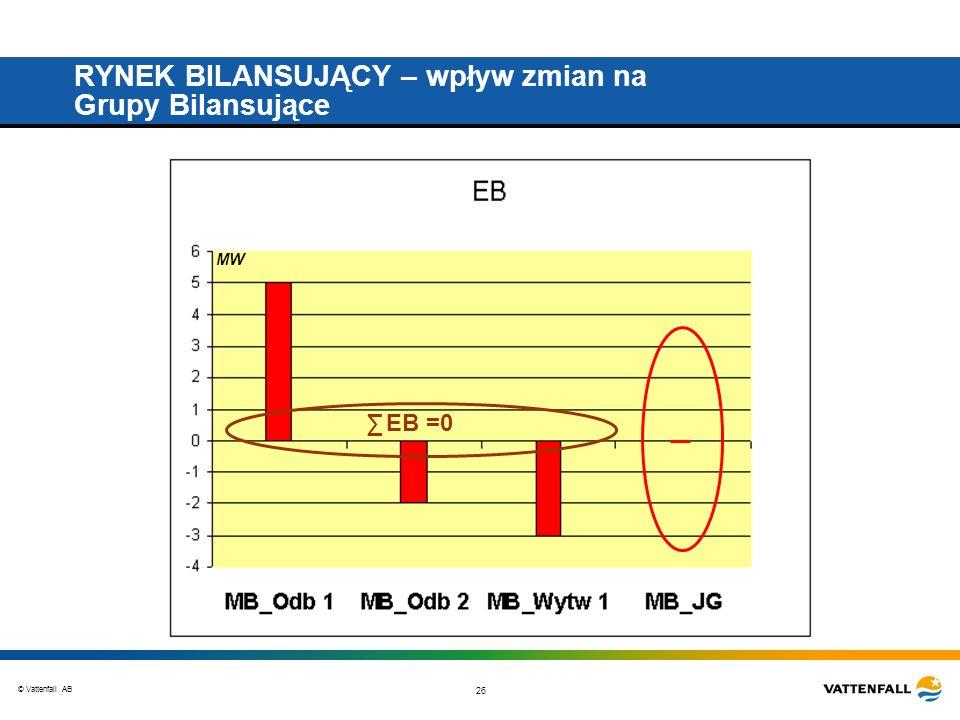 © Vattenfall AB 26 RYNEK BILANSUJĄCY – wpływ zmian na Grupy Bilansujące EB =0 MW