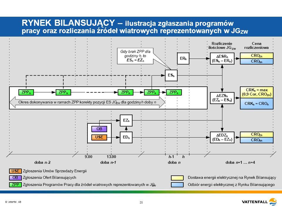 © Vattenfall AB 28 RYNEK BILANSUJĄCY – ilustracja zgłaszania programów pracy oraz rozliczania źródeł wiatrowych reprezentowanych w JG ZW