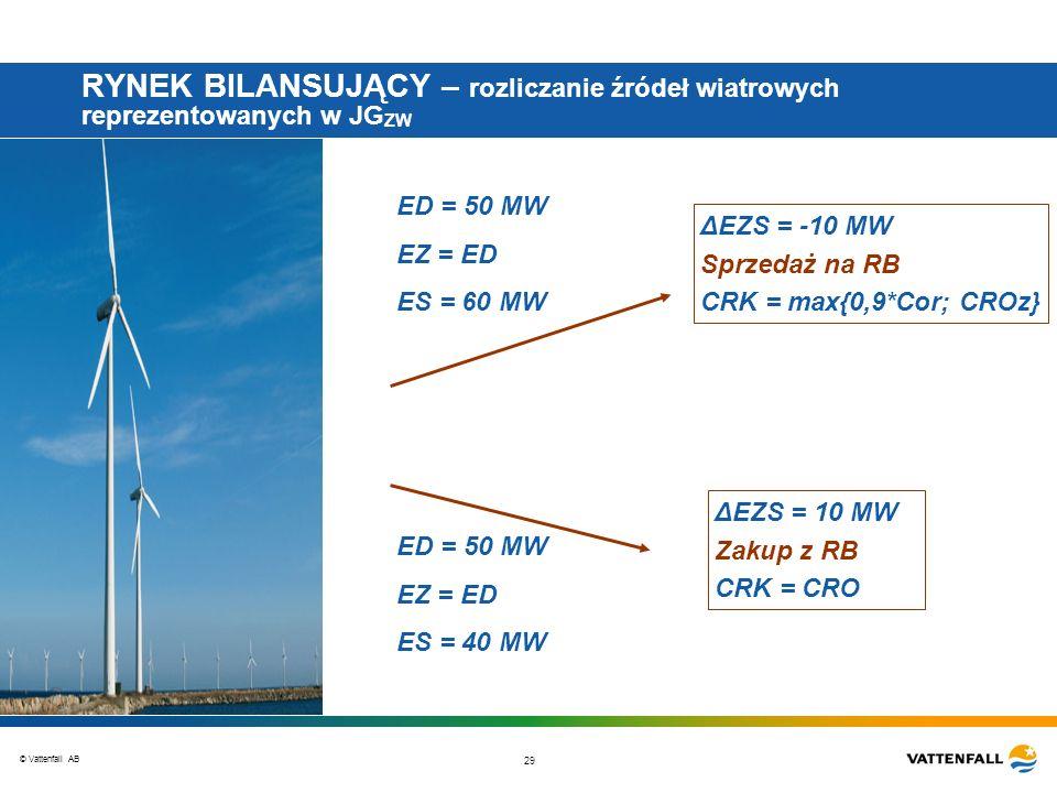© Vattenfall AB 29 RYNEK BILANSUJĄCY – rozliczanie źródeł wiatrowych reprezentowanych w JG ZW ED = 50 MW EZ = ED ES = 60 MW ED = 50 MW EZ = ED ES = 40 MW ΔEZS = -10 MW Sprzedaż na RB CRK = max{0,9*Cor; CROz} ΔEZS = 10 MW Zakup z RB CRK = CRO