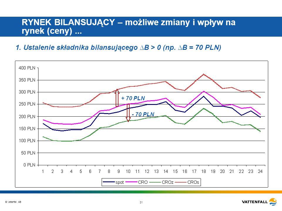 © Vattenfall AB 31 RYNEK BILANSUJĄCY – możliwe zmiany i wpływ na rynek (ceny)... 1. Ustalenie składnika bilansującego B > 0 (np. B = 70 PLN) + 70 PLN