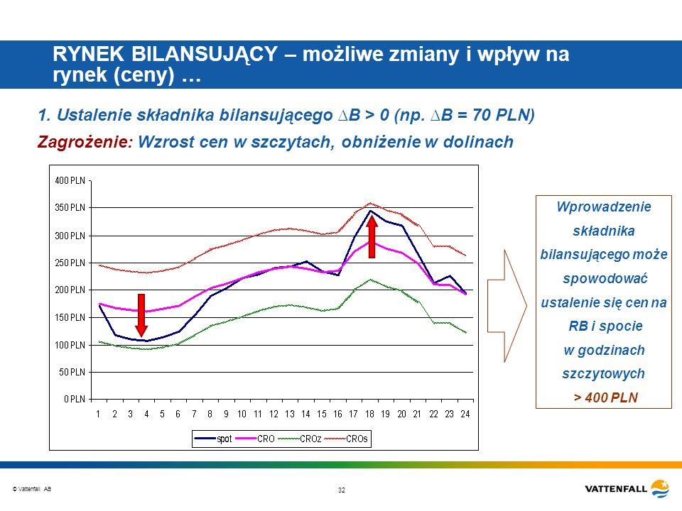 © Vattenfall AB 32 RYNEK BILANSUJĄCY – możliwe zmiany i wpływ na rynek (ceny) … 1. Ustalenie składnika bilansującego B > 0 (np. B = 70 PLN) Zagrożenie