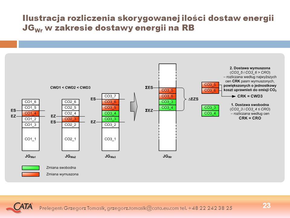 Ilustracja rozliczenia skorygowanej ilości dostaw energii JG Wr w zakresie dostawy energii na RB 23 Prelegent: Grzegorz Tomasik, grzegorz.tomasik@cata