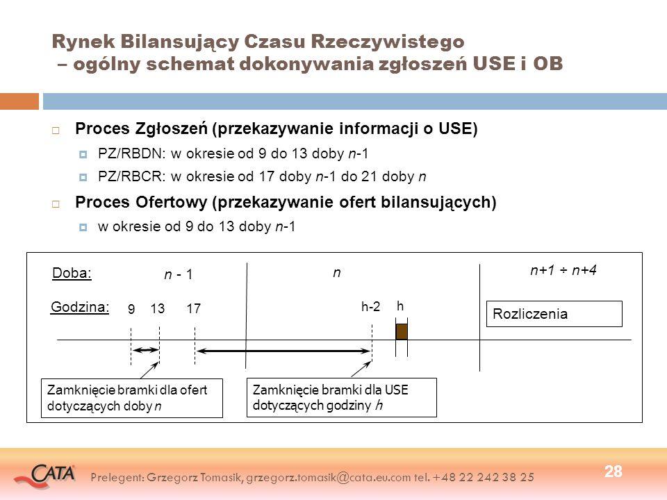 Rynek Bilansujący Czasu Rzeczywistego – ogólny schemat dokonywania zgłoszeń USE i OB Proces Zgłoszeń (przekazywanie informacji o USE) PZ/RBDN: w okres