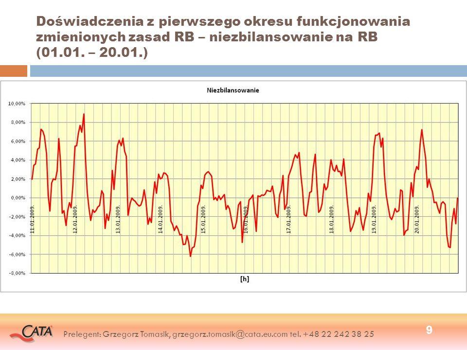 Doświadczenia z pierwszego okresu funkcjonowania zmienionych zasad RB – niezbilansowanie na RB (01.01. – 20.01.) 9 Prelegent: Grzegorz Tomasik, grzego