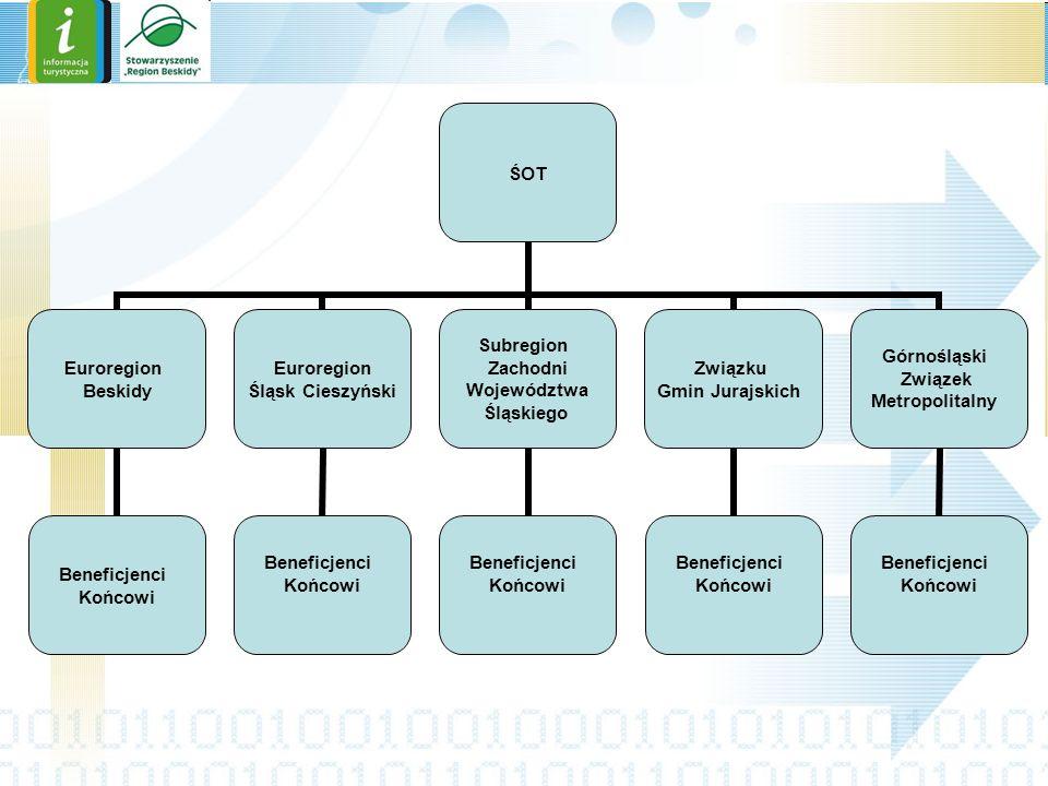 Źródła finansowania ŚOT realizując zapisy Programu Funkcjonowania i Rozwoju Śląskiego Systemu Informacji Turystycznej przygotowuje dokumentację projektową do zadania pn.