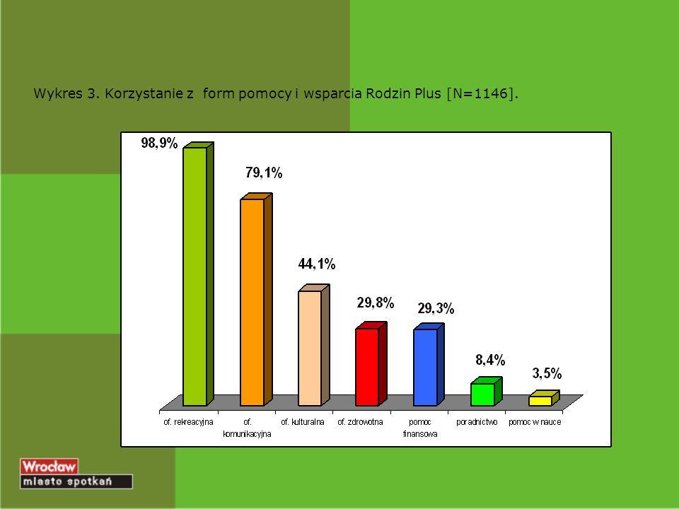 Wykres 3. Korzystanie z form pomocy i wsparcia Rodzin Plus [N=1146].