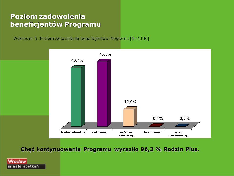 Poziom zadowolenia beneficjentów Programu Wykres nr 5.