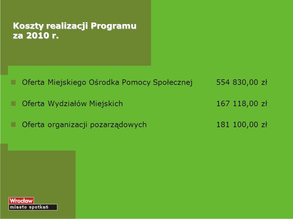 Koszty realizacji Programu za 2010 r.