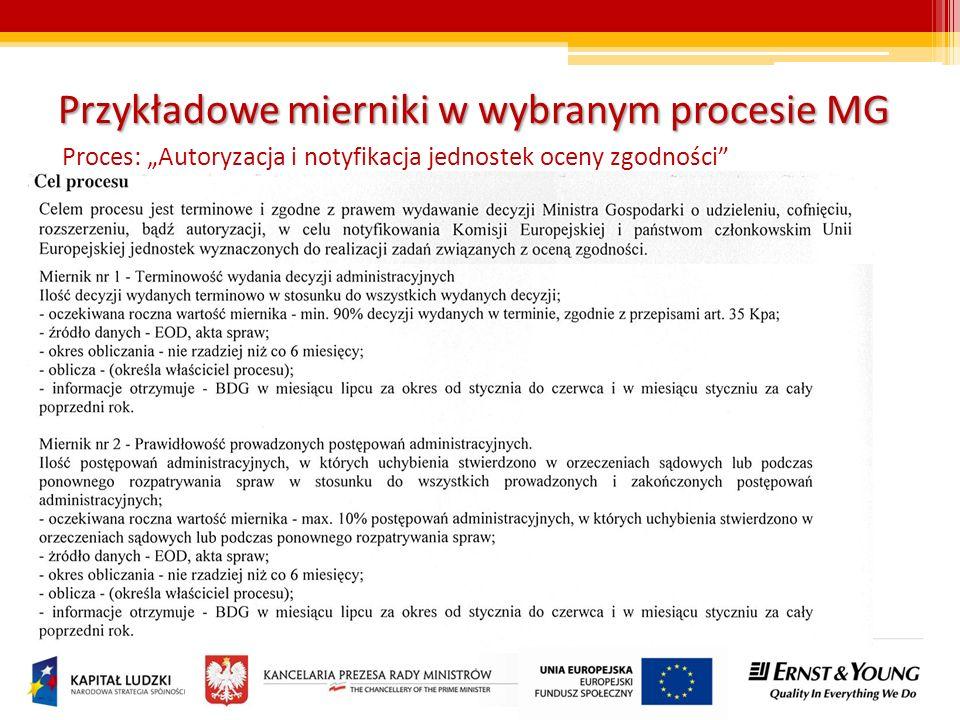 Przykładowe mierniki w wybranym procesie MG Proces: Autoryzacja i notyfikacja jednostek oceny zgodności