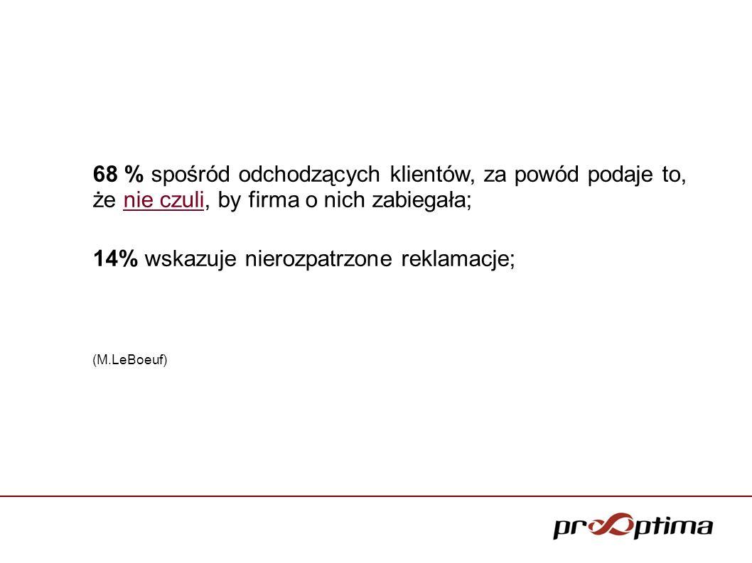 68 % spośród odchodzących klientów, za powód podaje to, że nie czuli, by firma o nich zabiegała; 14% wskazuje nierozpatrzone reklamacje; (M.LeBoeuf)