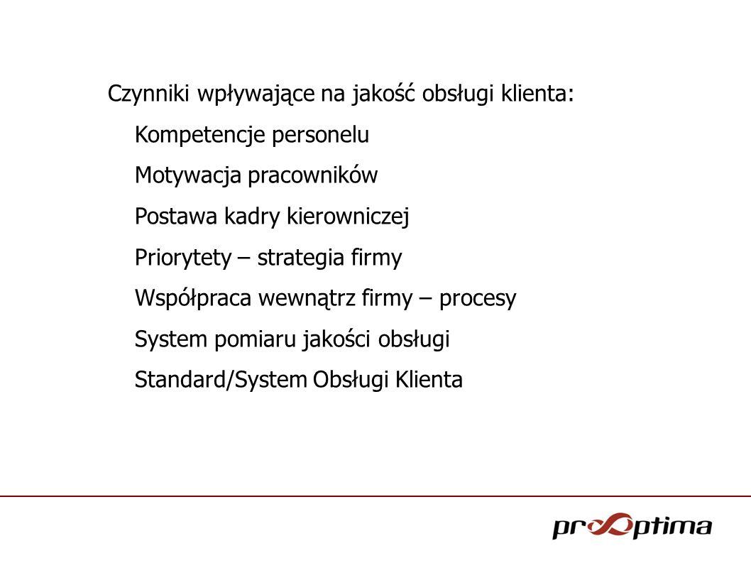 Czynniki wpływające na jakość obsługi klienta: Kompetencje personelu Motywacja pracowników Postawa kadry kierowniczej Priorytety – strategia firmy Wsp