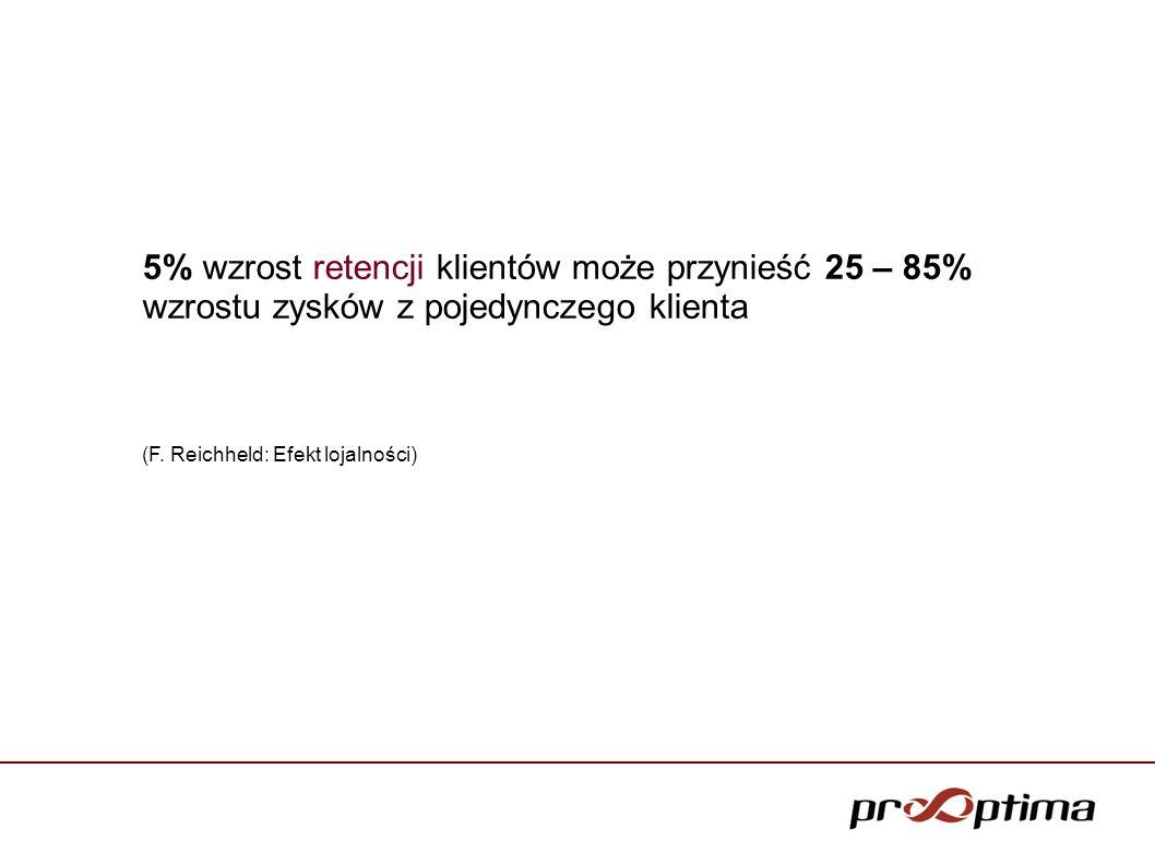 5% wzrost retencji klientów może przynieść 25 – 85% wzrostu zysków z pojedynczego klienta (F. Reichheld: Efekt lojalności)