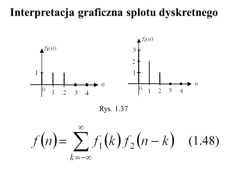 Rys. 1.37 (1.48) Interpretacja graficzna splotu dyskretnego