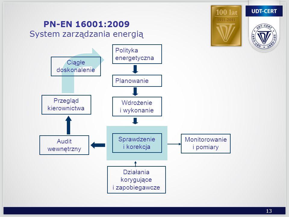 13 PN-EN 16001:2009 System zarządzania energią Polityka energetyczna Planowanie Wdrożenie i wykonanie Sprawdzenie i korekcja Monitorowanie i pomiary D