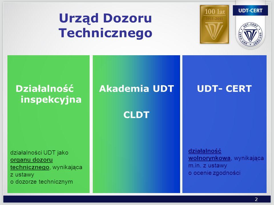 2 Urząd Dozoru Technicznego Działalność inspekcyjna UDT- CERTAkademia UDT CLDT działalności UDT jako organu dozoru technicznego, wynikająca z ustawy o