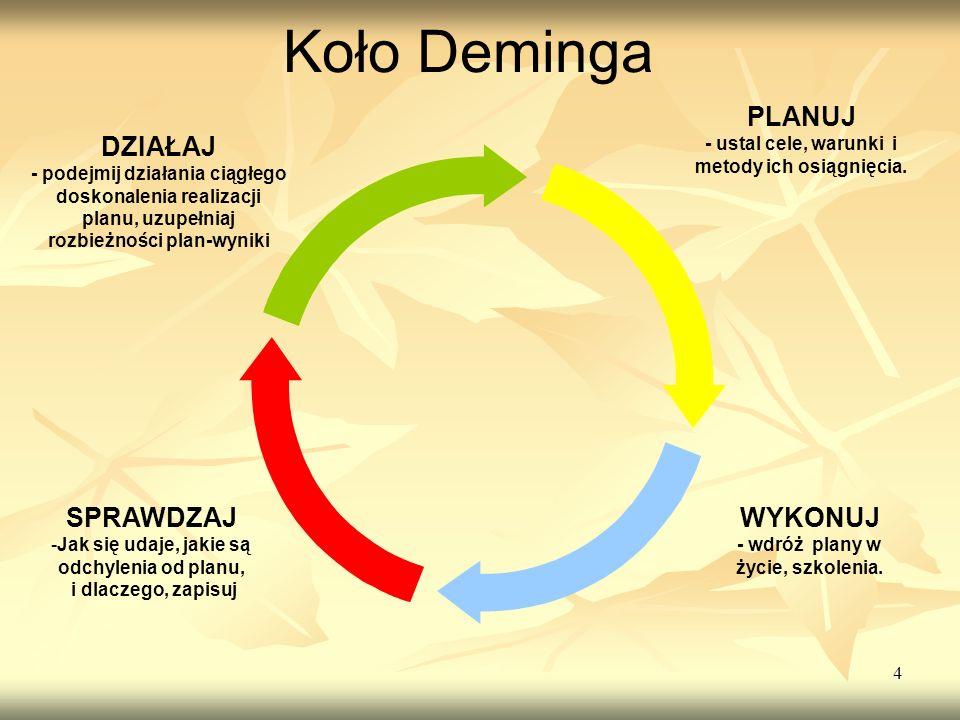 4 PLANUJ - ustal cele, warunki i metody ich osiągnięcia. WYKONUJ - wdróż plany w życie, szkolenia. SPRAWDZAJ -Jak się udaje, jakie są odchylenia od pl