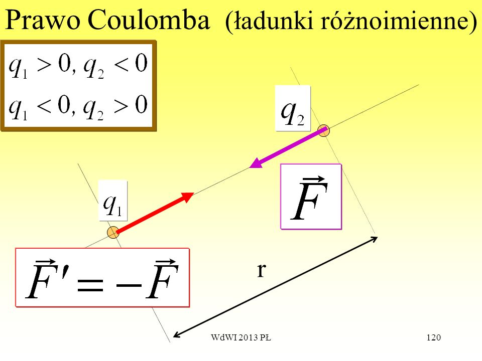 WdWI 2013 PŁ120 Prawo Coulomba (ładunki różnoimienne) r