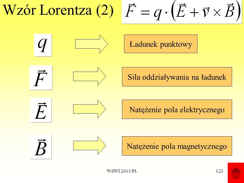 WdWI 2013 PŁ123 Wzór Lorentza (2) Ładunek punktowy Siła oddziaływania na ładunek Natężenie pola elektrycznego Natężenie pola magnetycznego