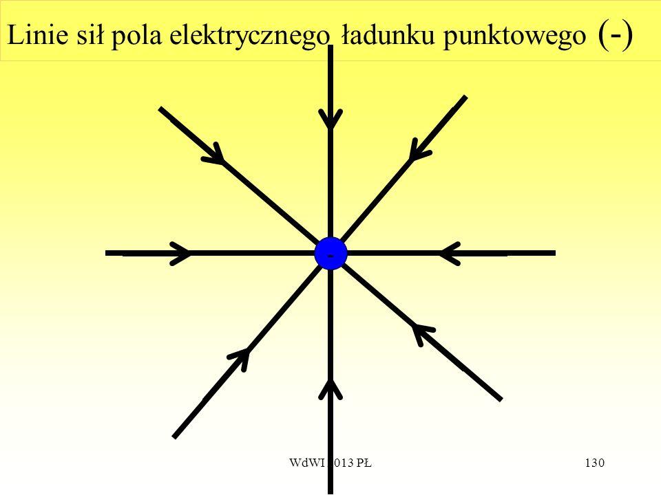 WdWI 2013 PŁ130 Linie sił pola elektrycznego ładunku punktowego (-) -
