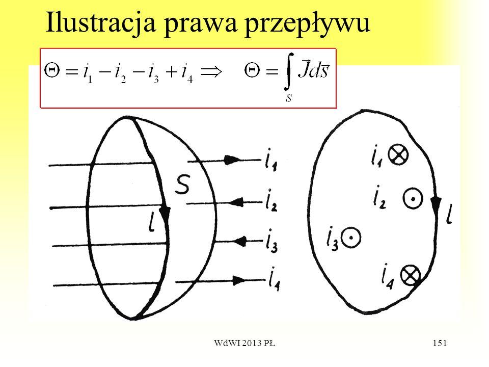 WdWI 2013 PŁ151 Ilustracja prawa przepływu
