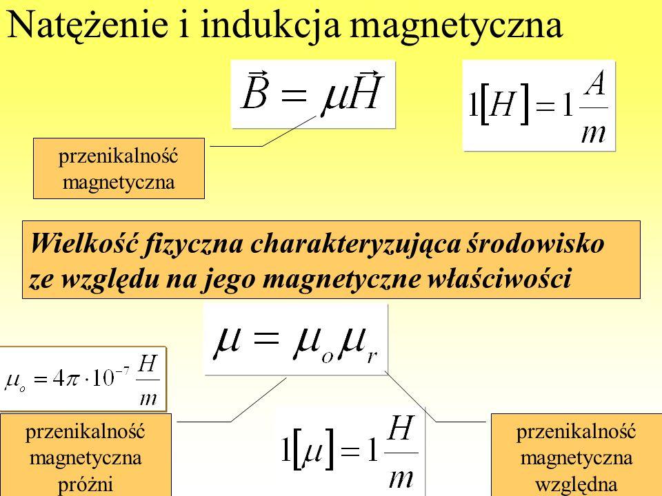 WdWI 2013 PŁ152 Natężenie i indukcja magnetyczna przenikalność magnetyczna Wielkość fizyczna charakteryzująca środowisko ze względu na jego magnetyczn