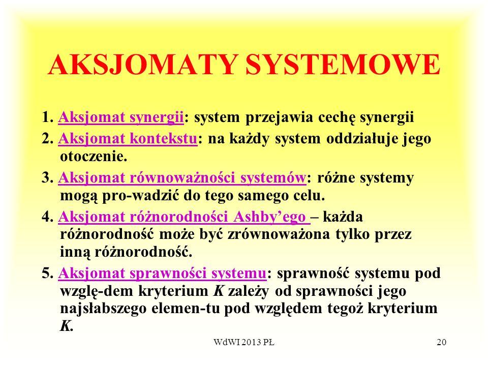 WdWI 2013 PŁ20 AKSJOMATY SYSTEMOWE 1. Aksjomat synergii: system przejawia cechę synergiiAksjomat synergii 2. Aksjomat kontekstu: na każdy system oddzi