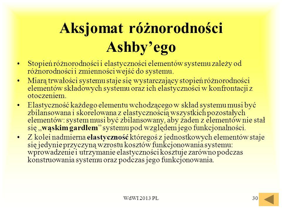 WdWI 2013 PŁ30 Aksjomat różnorodności Ashbyego Stopień różnorodności i elastyczności elementów systemu zależy od różnorodności i zmienności wejść do s
