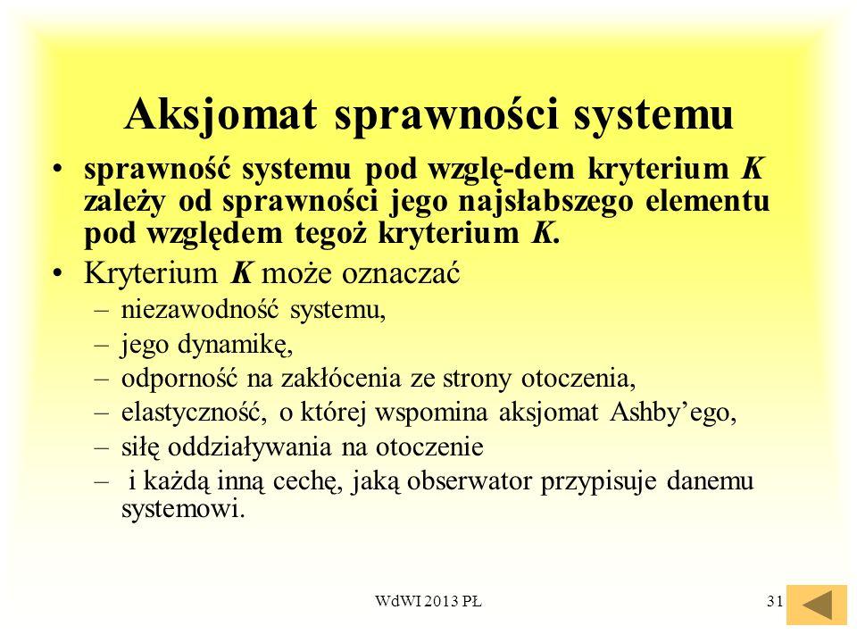 WdWI 2013 PŁ31 Aksjomat sprawności systemu sprawność systemu pod wzglę-dem kryterium K zależy od sprawności jego najsłabszego elementu pod względem te