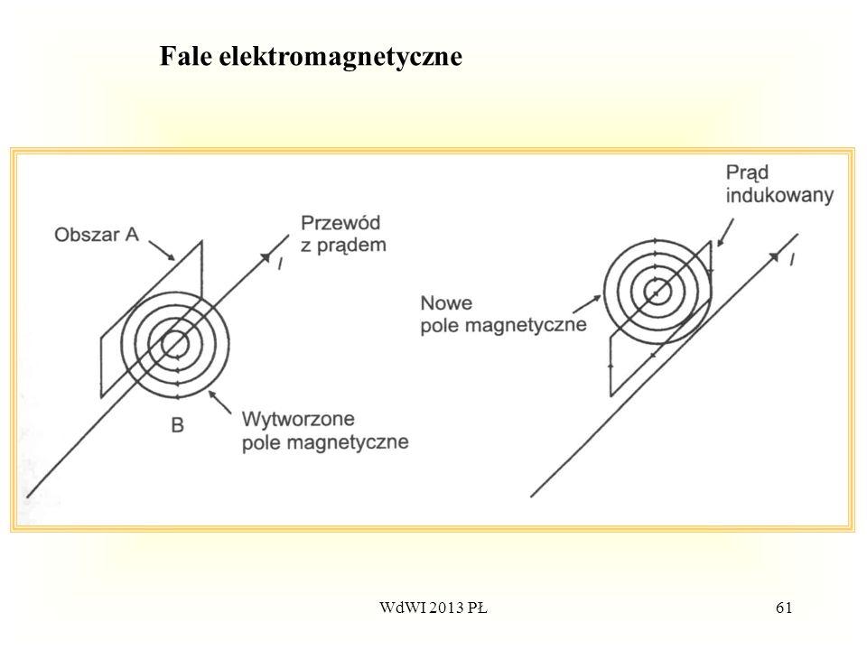 WdWI 2013 PŁ61 Fale elektromagnetyczne